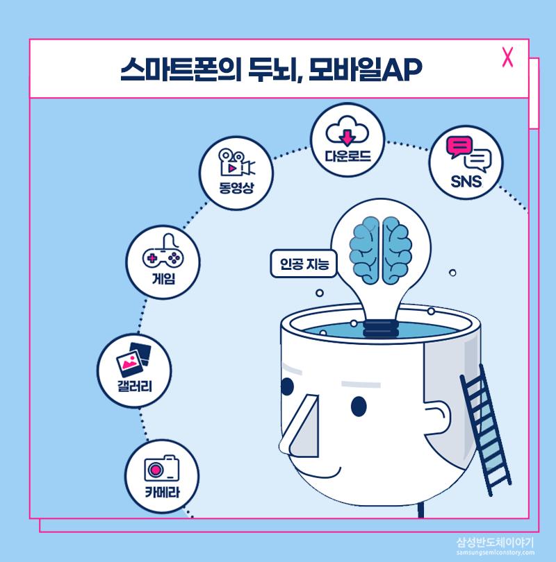 스마트폰의 두뇌, 모바일 AP