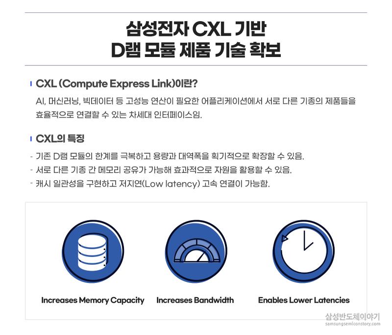 삼성전자 CXL기반 D램 모듈 제품 기술 확보