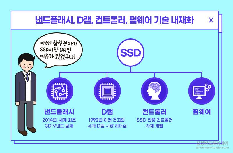 낸드플래시와 D램, 컨트롤러와 펌웨어가 SSD를 구성하는 구조. 삼성은 이 모든걸 자체 개발중