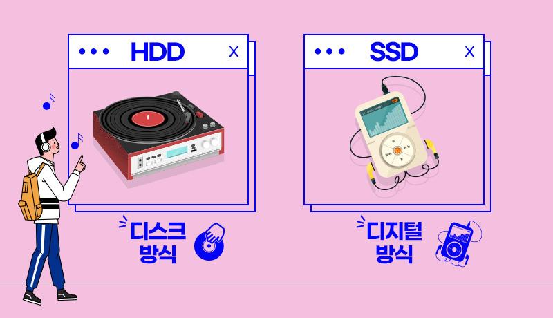 HDD와 SSD의 비유