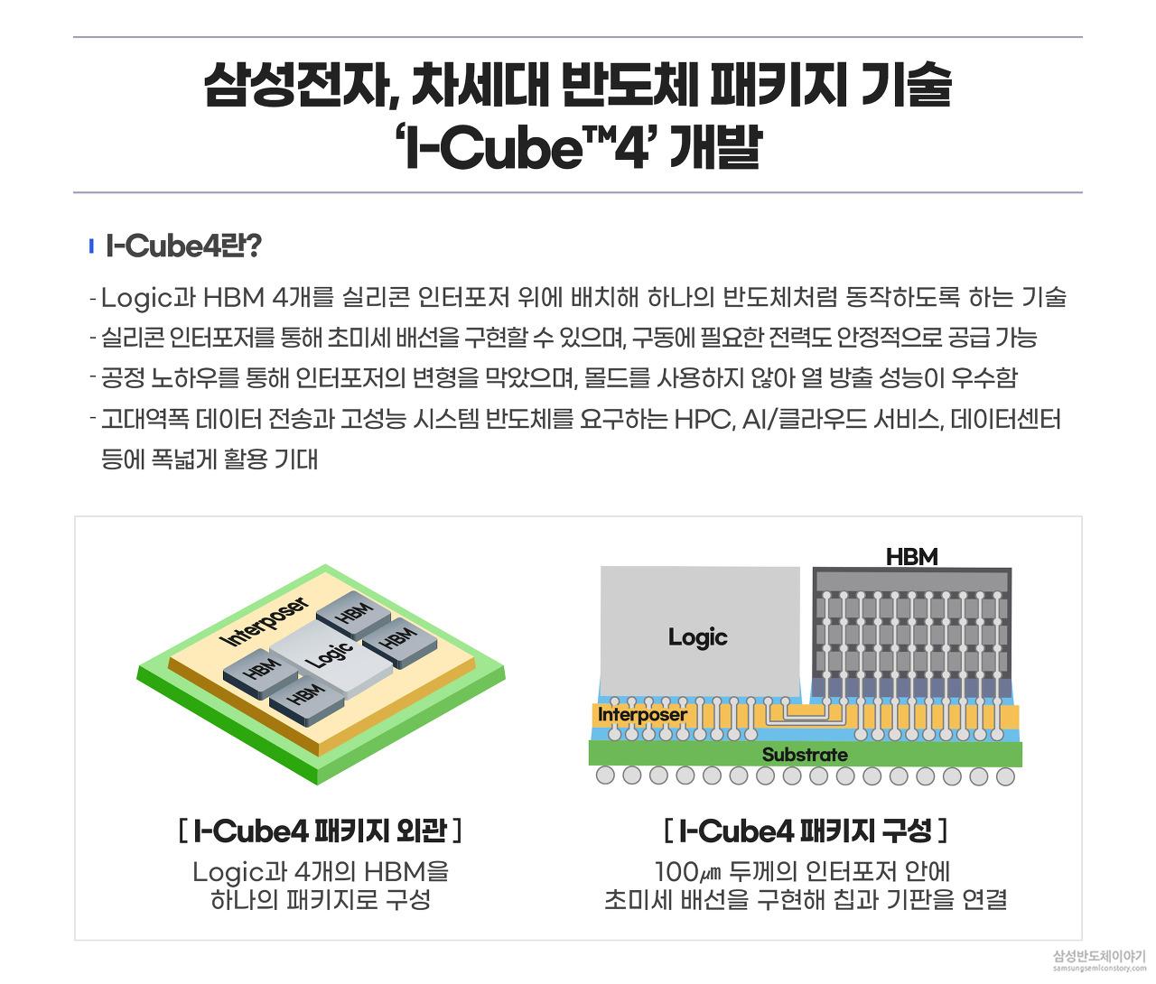삼성전자, 차세대 반도체 패키지 기술 'I Cube4'개발