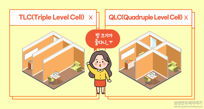 TLC와 QLC의 차이
