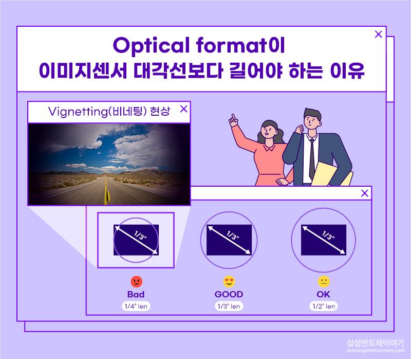 Optical format이 이미지센서 대각선보다 길어야 하는 이유