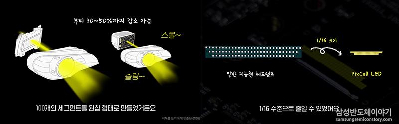지능형 헤드램프 솔루션 'PixCell LED'