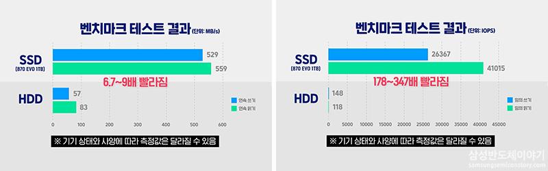 SSD 870 EVO 설치 후 결과 데이터