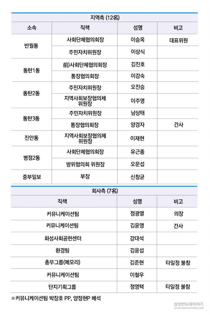 회의 참석자 명단 표