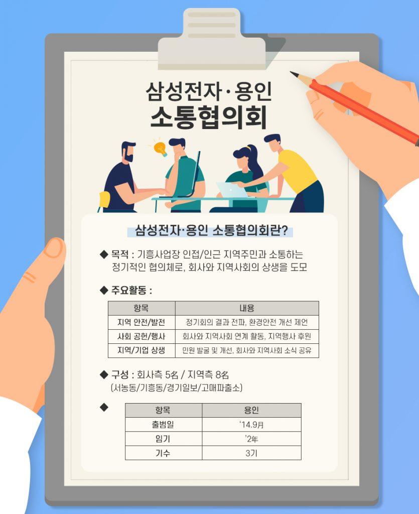 삼성전자 용인 소통협의회 주요 활동 제언 이미지