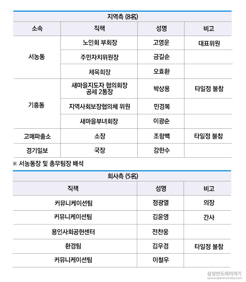 회의 참석자 명단