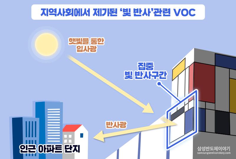 삼성전자 화성캠퍼스 V1라인 외벽-빛반사이유