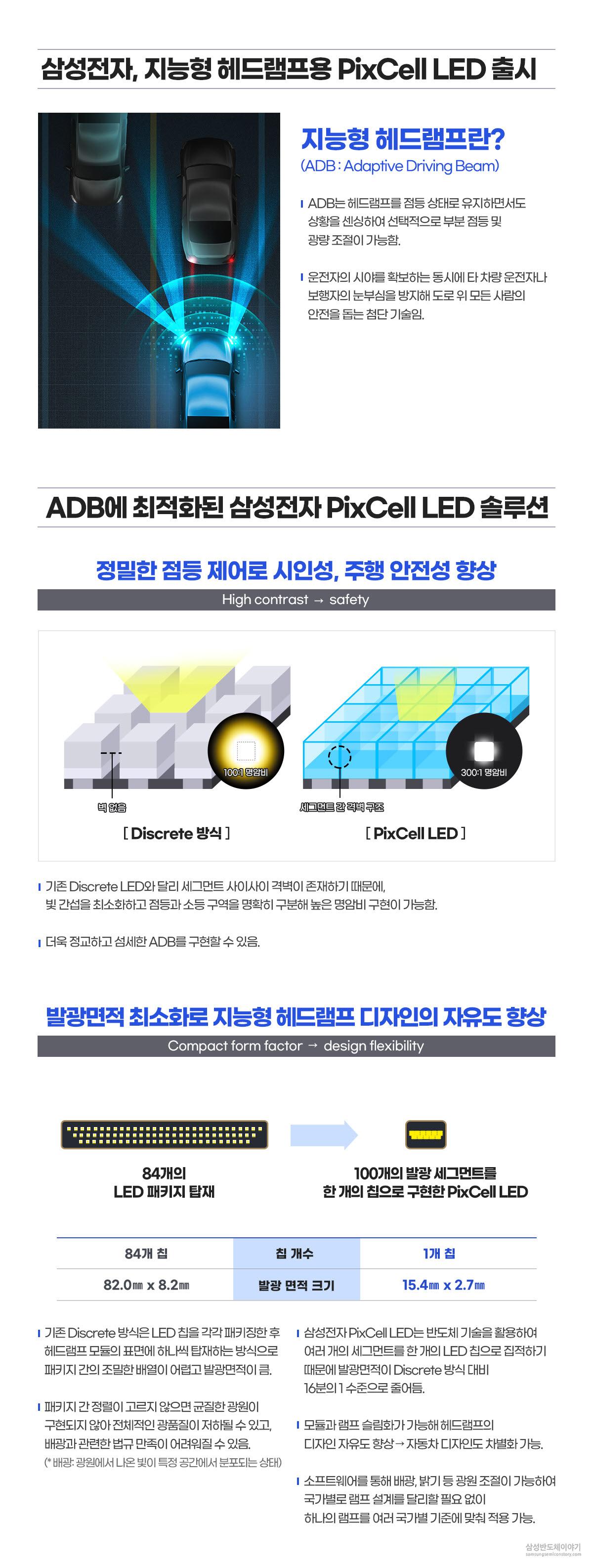 삼성전자, 지능형 헤드램프용 PixCell LED 출시