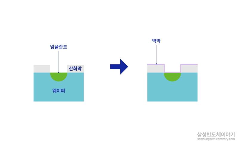 이온주입공정(Ion Implantation)