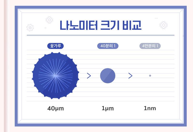 나노미터 크기 비교